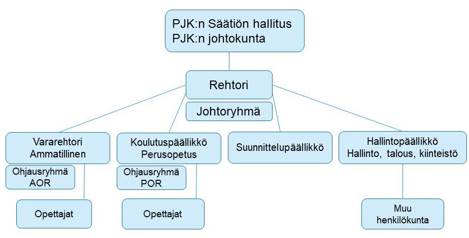 PJK:n organisaatiokaavio